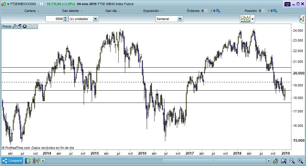 Italia indice trading semanal