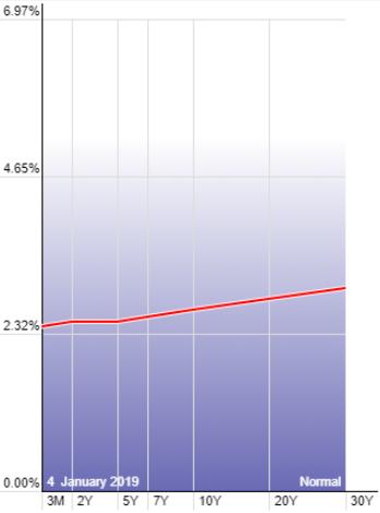 curva de tipos trading