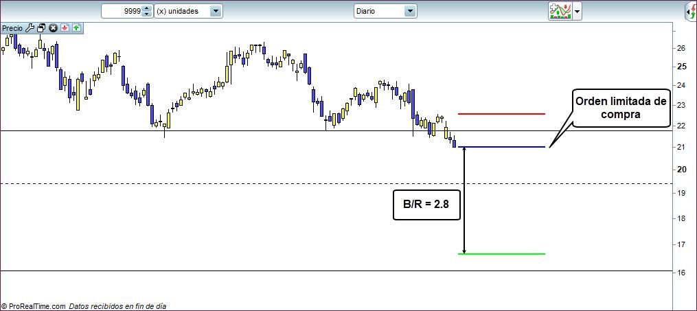 grafico on diario trading