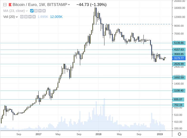 invertir en bitcoin trading