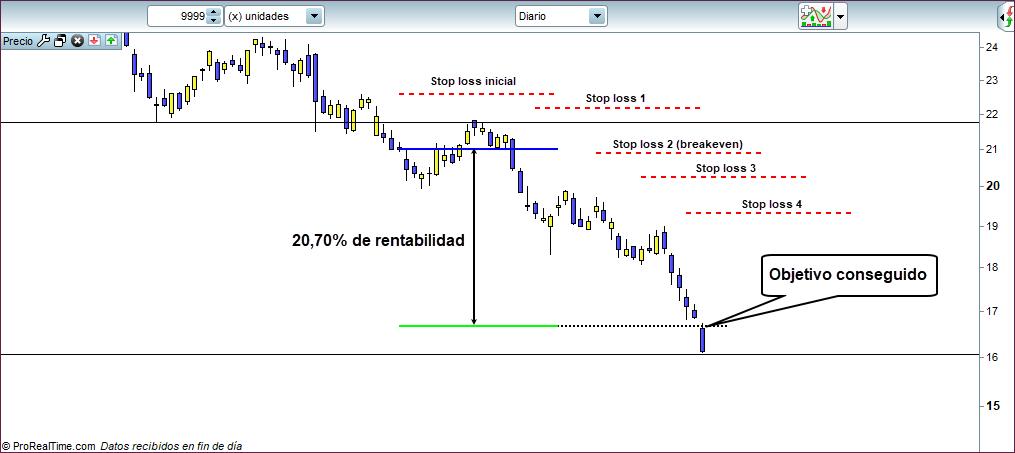 objetivo trading corto plazo