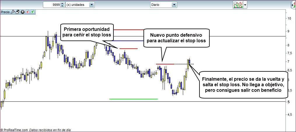operacion trading con trailing stop