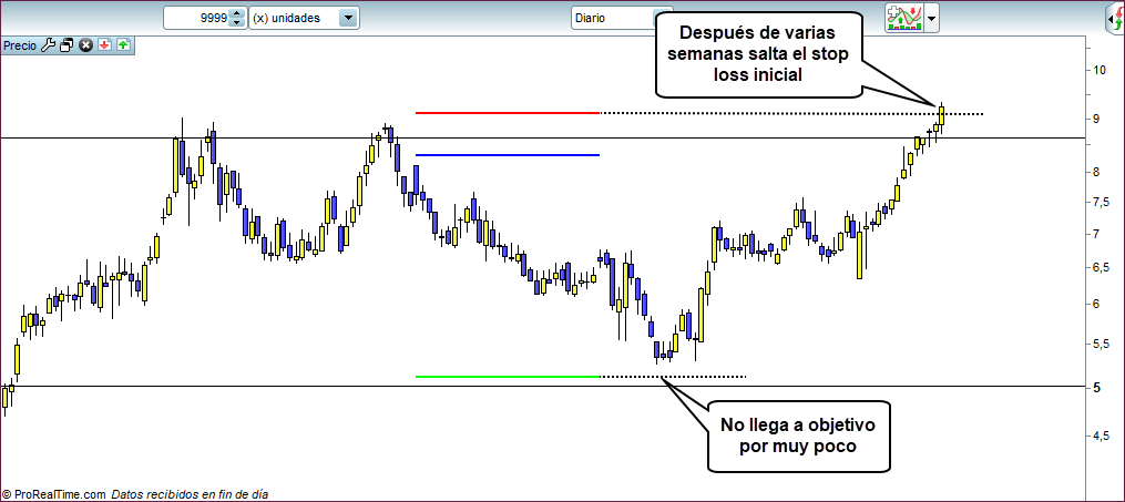 operacion trading sin trailing stop