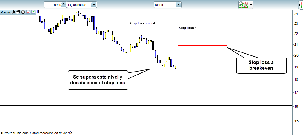 stop loss breakeven trading