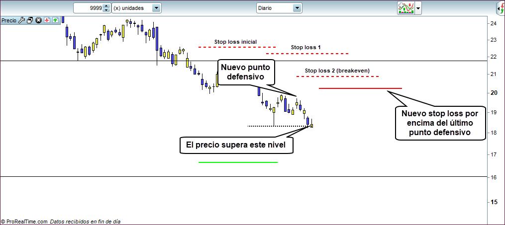 stop loss trading 2