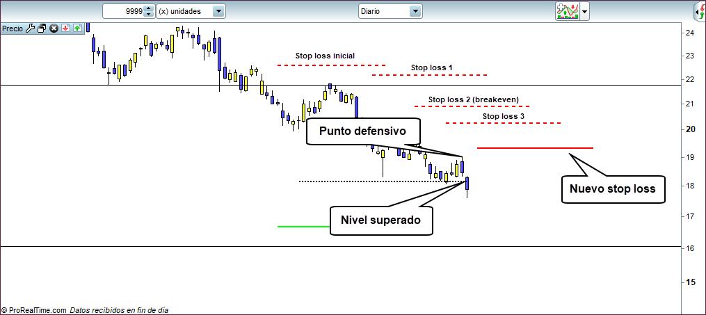 stop loss trading 3