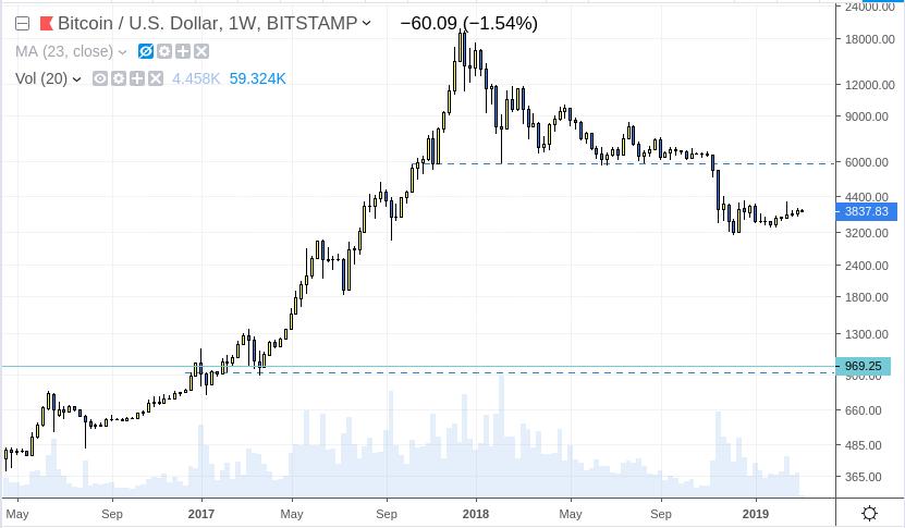 bitcoin novatos trading