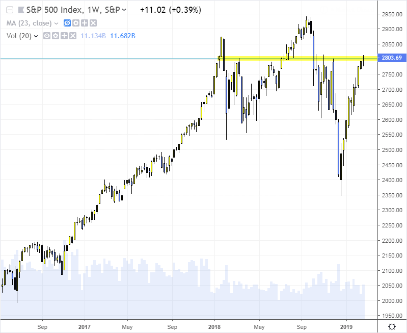 sp500 novatos trading club