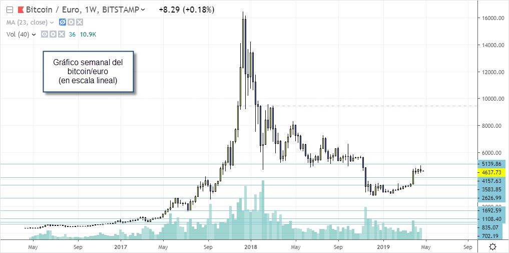 bitcoin euro semanal novatos trading club