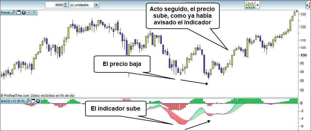 divergencia alcista en trading