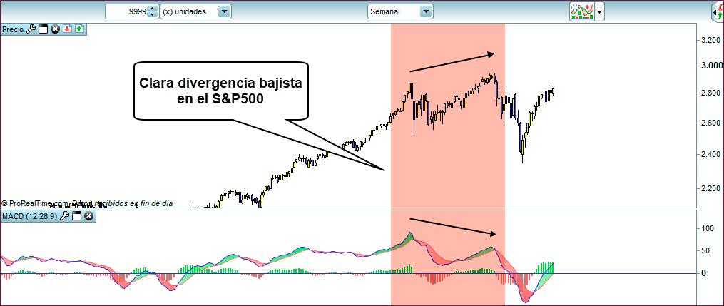 divergencia trading sp500