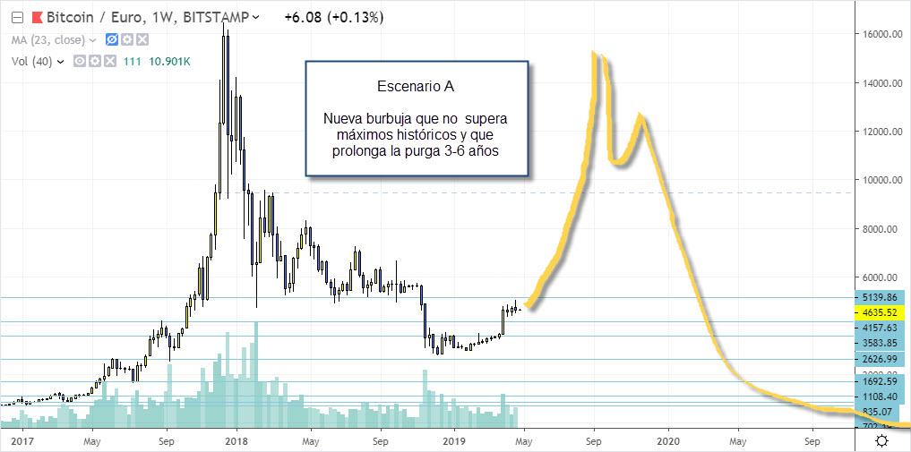escenario a bitcoin trading