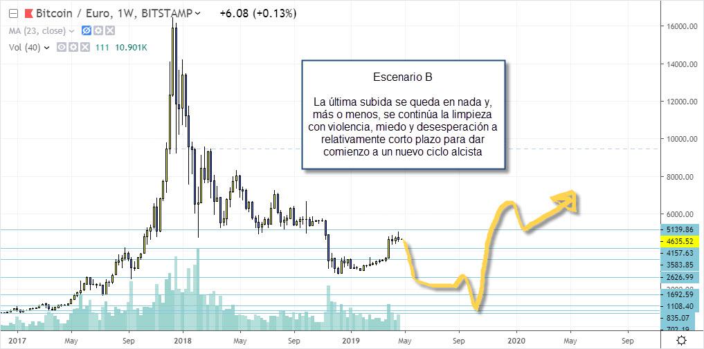 escenario b bitcoin trading