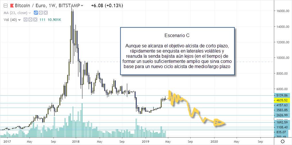 escenario c bitcoin trading