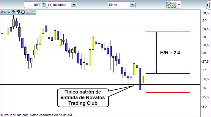 grafico trading diario 2