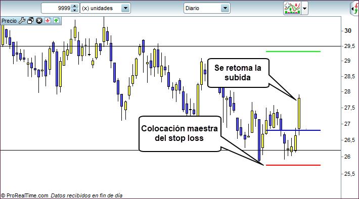 stop loss trading aguanta