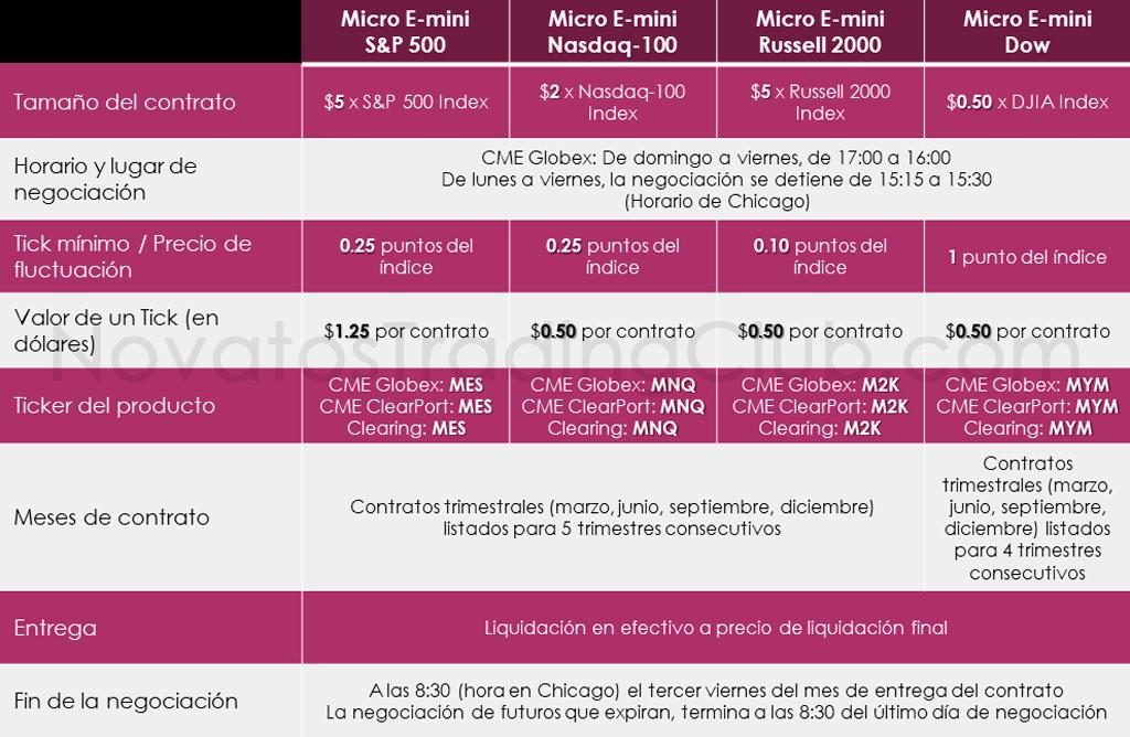 tabla micro futuros cuando comprar y cuando vender exactamente