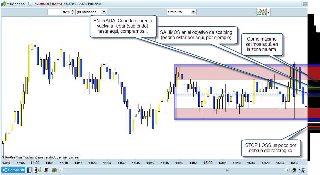 entrada stop loss objetivo trading