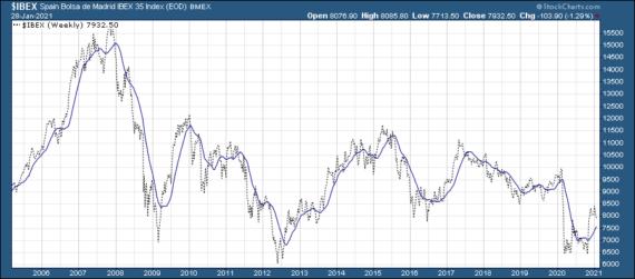 gráfico cómo invertir en la bolsa de valores
