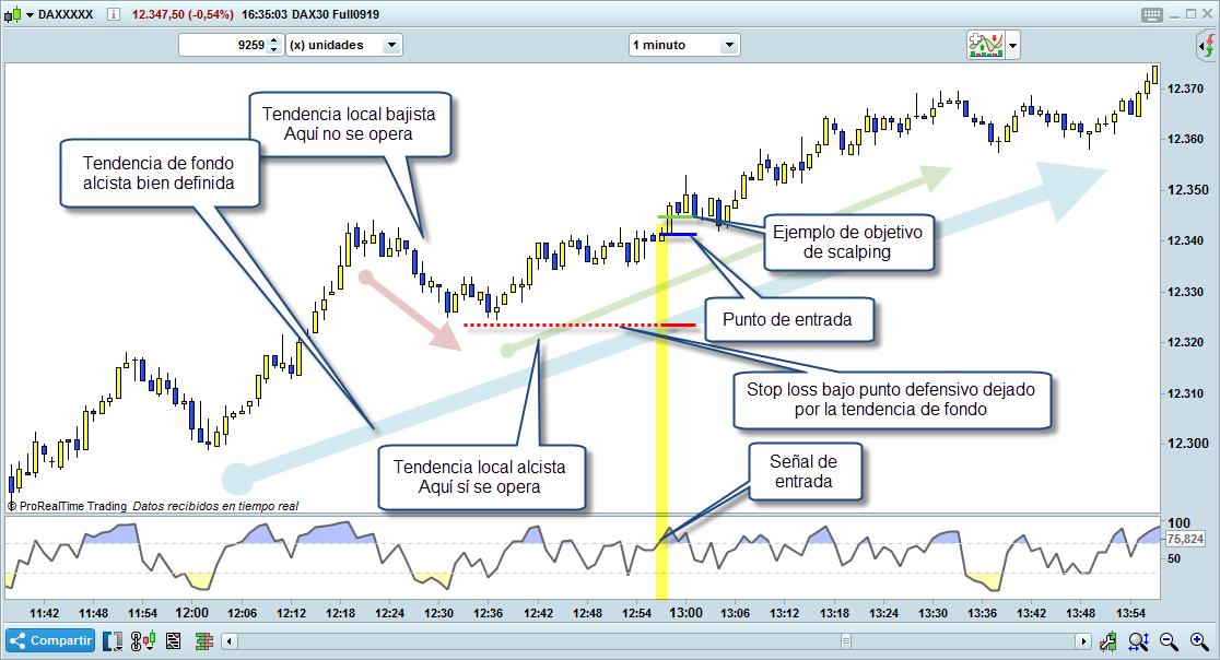 scalping en tendencia trading