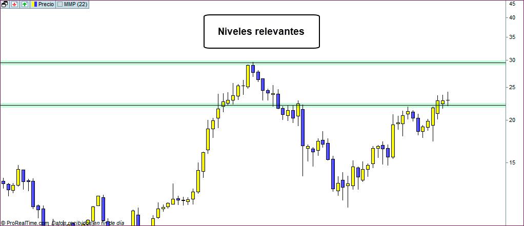 grafico semanal trading ntra