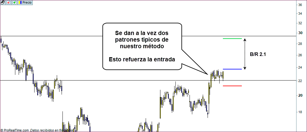 grafico diario trading ntra
