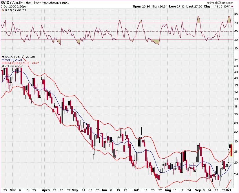 vix index trading estrategia