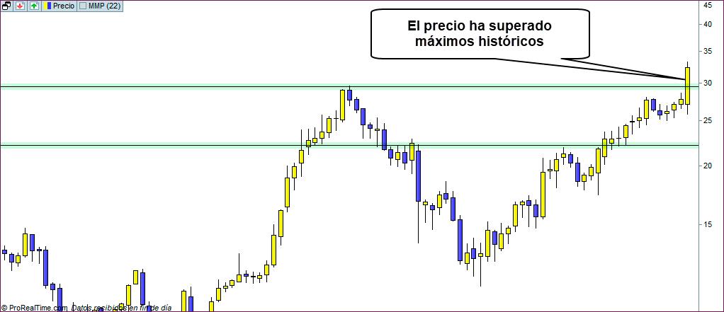 maximos historicos trading