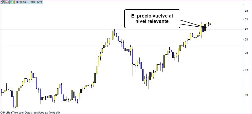 semanal trading sin objetivo