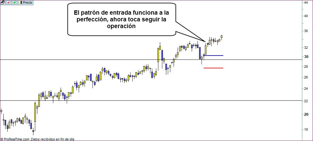 operacion ganadora largos trading
