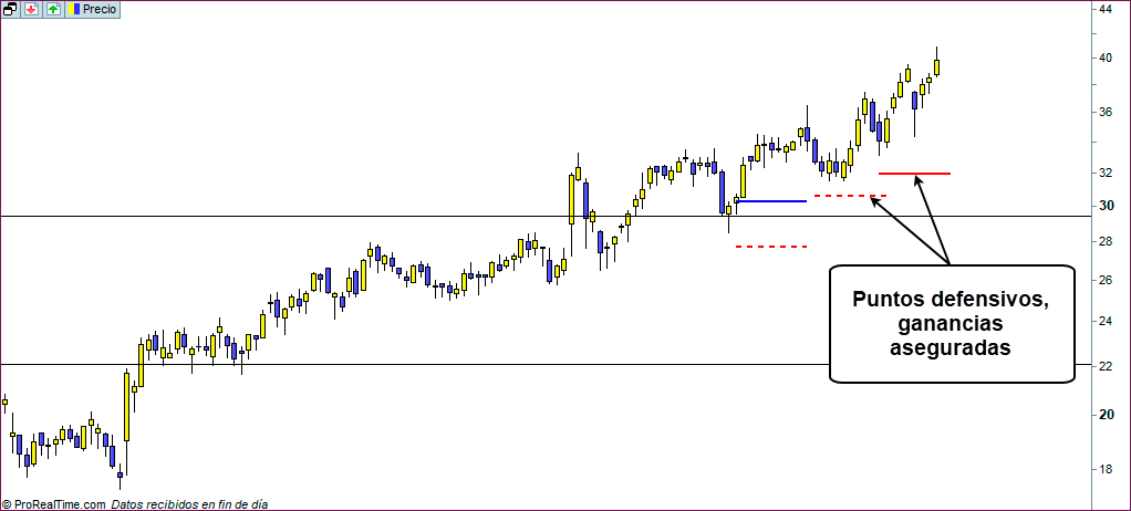 trading profesional con trailing stop