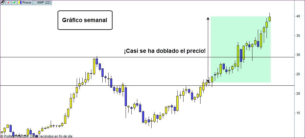 metodo de trading ganador