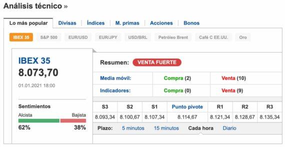 mejores plataformas trading: Investing