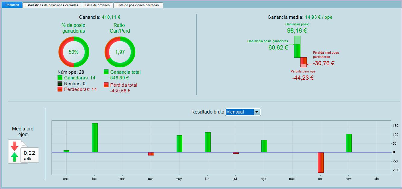 resultados trading 2