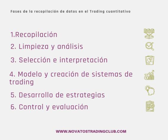 fases del trading cuantitativo