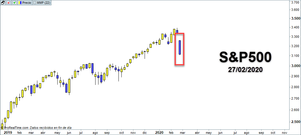 sp500 gap correccion