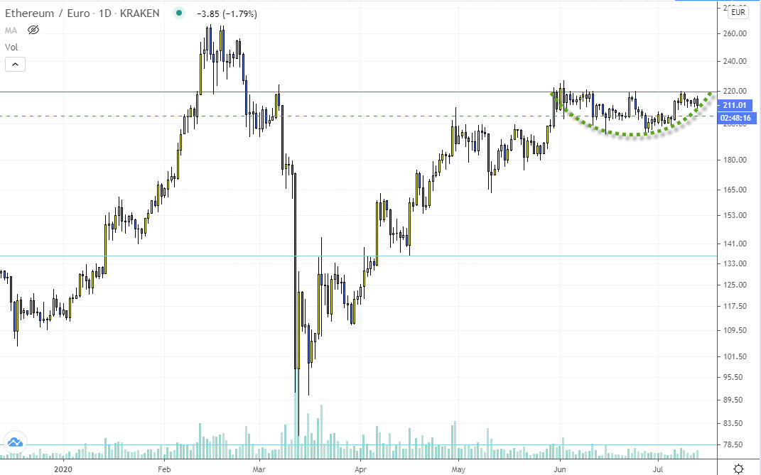 eth ethereum trading