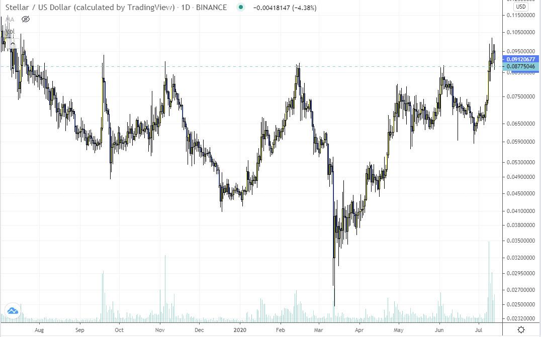 stellar xlm trading