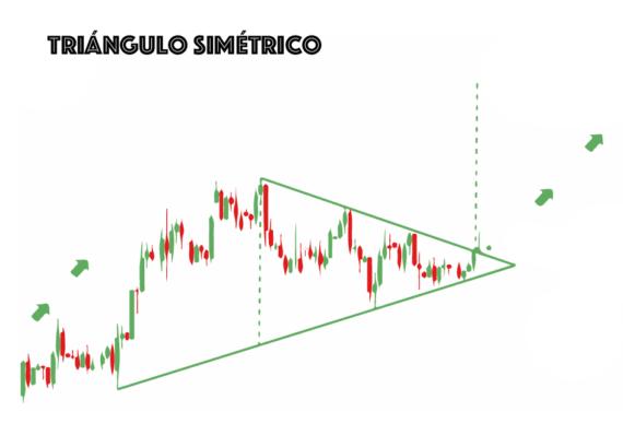triangulo simetrico trading