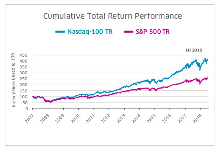 indices bolsa internacionales: nasdaq