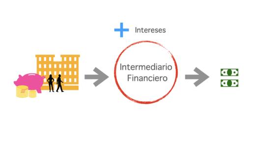 Intermediarios financieros qué son