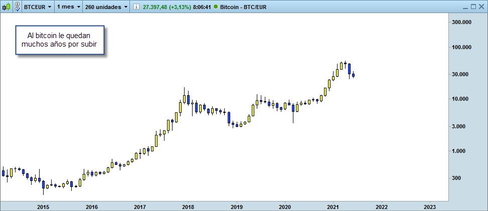 bitcoin euro mucho por subir