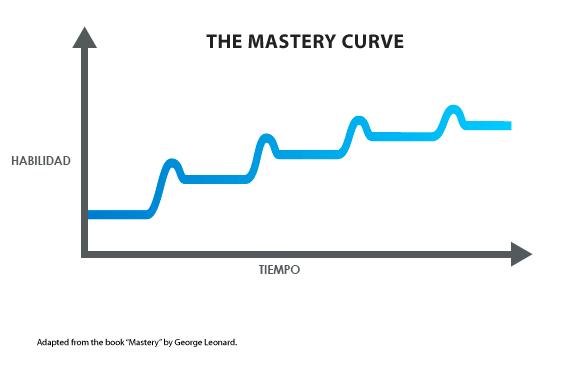 curva de la maestría trading