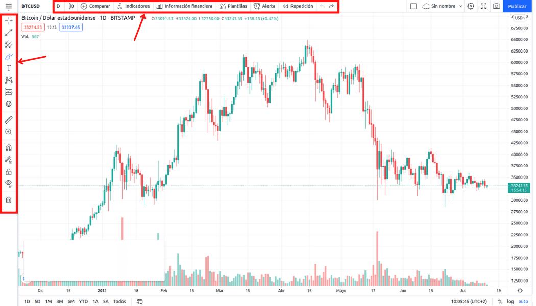 Gráfico de TradingView
