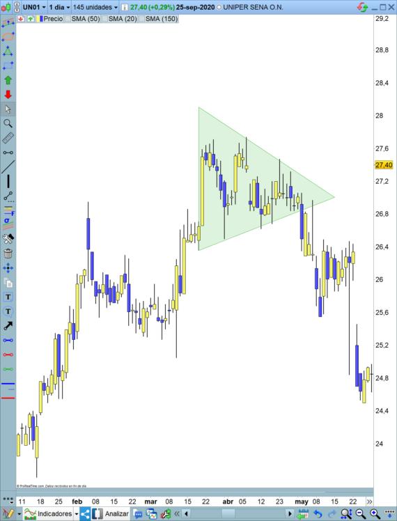 Breakout Triángulo simétrico