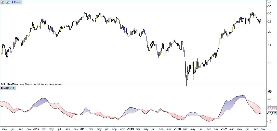 adx indicador trading