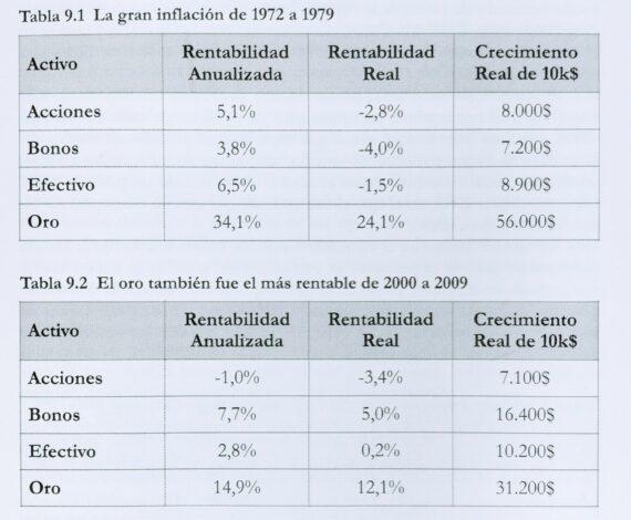 Oro rentabilidad años 70 y 2000