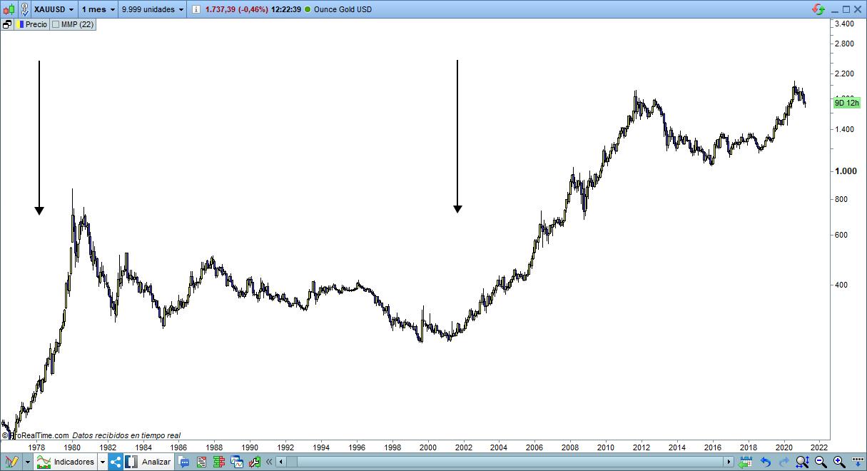 grafico oro gold trading
