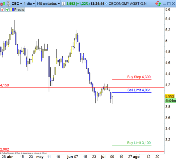 sell stop y sell limit